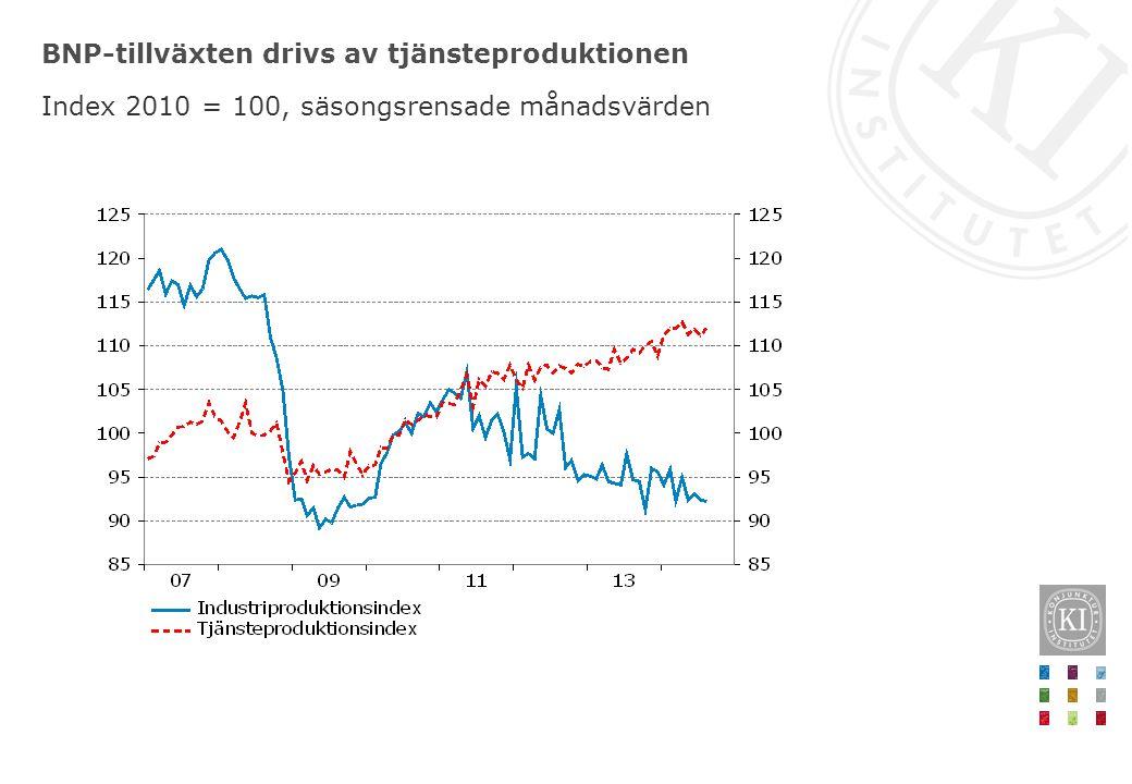 BNP-tillväxten drivs av tjänsteproduktionen Index 2010 = 100, säsongsrensade månadsvärden