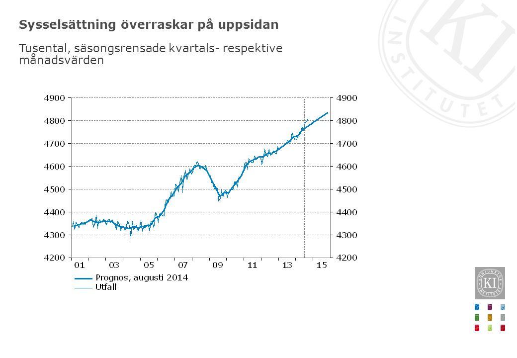 Sysselsättning överraskar på uppsidan Tusental, säsongsrensade kvartals- respektive månadsvärden