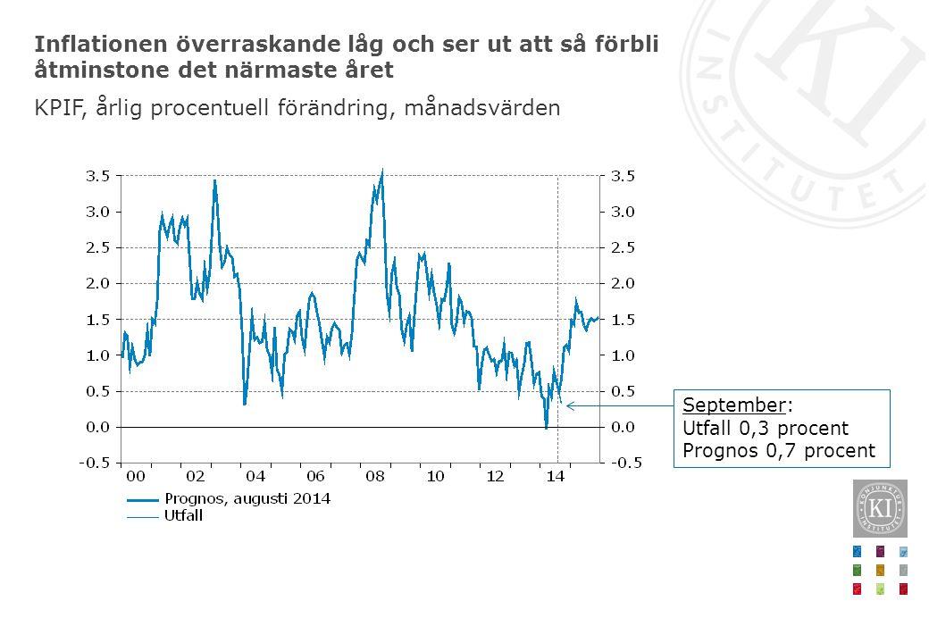 Inflationen överraskande låg och ser ut att så förbli åtminstone det närmaste året KPIF, årlig procentuell förändring, månadsvärden September: Utfall