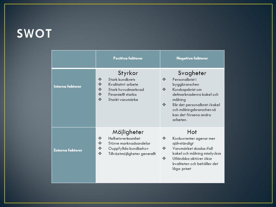 Positiva faktorer Negativa faktorer Interna faktorer Styrkor  Stark kundkrets  Kvalitativt arbete  Stark huvudmarknad  Finansiellt starka  Starkt
