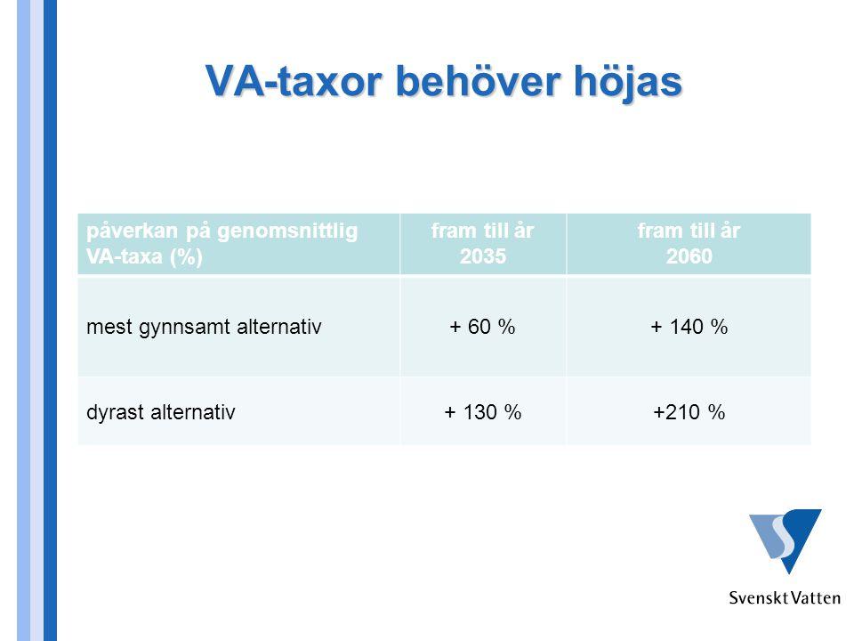VA-taxor behöver höjas påverkan på genomsnittlig VA-taxa (%) fram till år 2035 fram till år 2060 mest gynnsamt alternativ+ 60 %+ 140 % dyrast alternativ+ 130 %+210 %