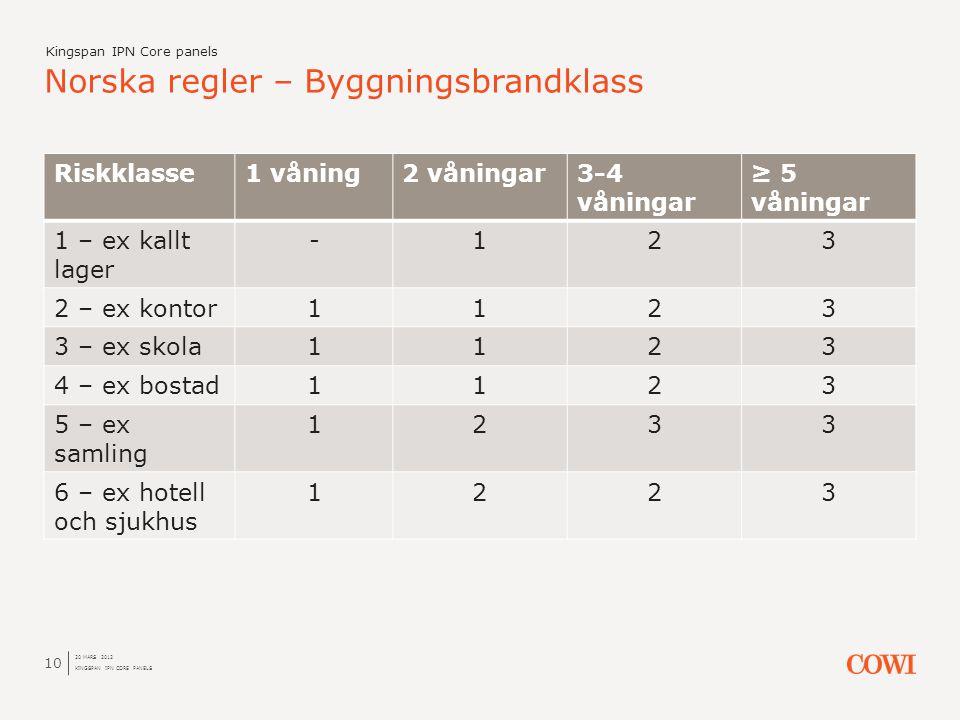 Riskklasse1 våning2 våningar3-4 våningar ≥ 5 våningar 1 – ex kallt lager -123 2 – ex kontor1123 3 – ex skola1123 4 – ex bostad1123 5 – ex samling 1233