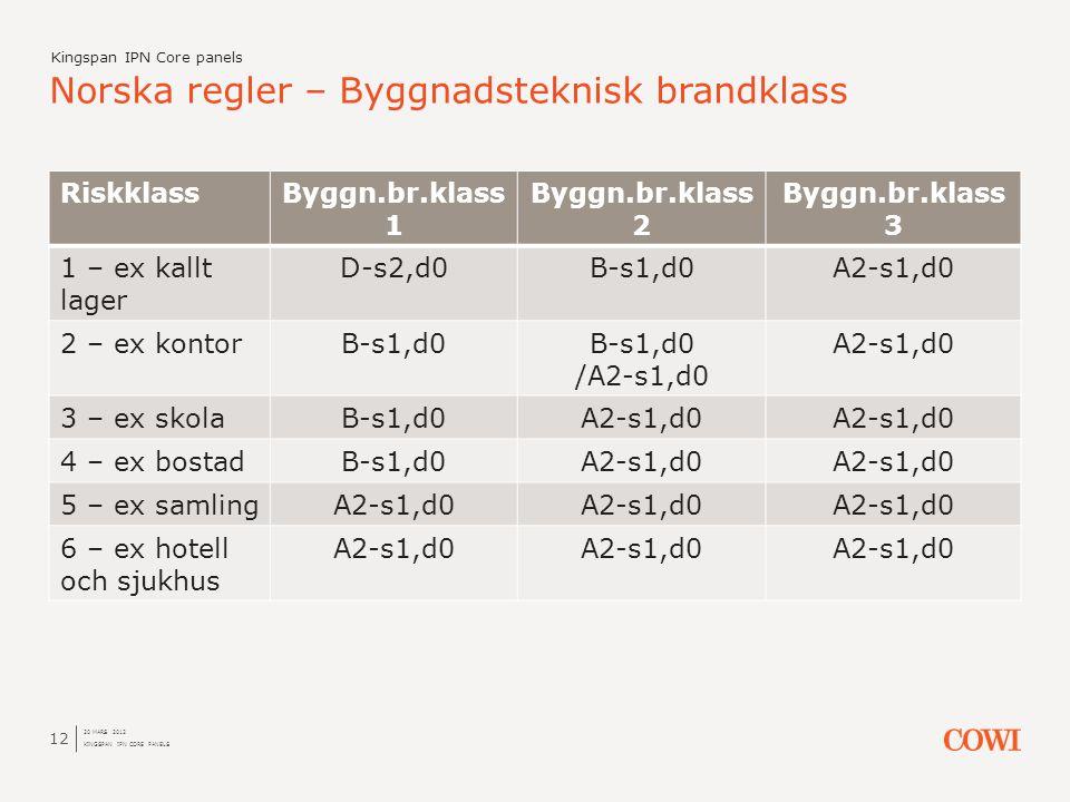 RiskklassByggn.br.klass 1 Byggn.br.klass 2 Byggn.br.klass 3 1 – ex kallt lager D-s2,d0B-s1,d0A2-s1,d0 2 – ex kontorB-s1,d0 /A2-s1,d0 A2-s1,d0 3 – ex s