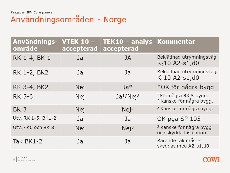 Användnings- område VTEK 10 – accepterad TEK10 – analys accepterad Kommentar RK 1-4, BK 1JaJA Beklädnad utrymningsväg K 2 10 A2-s1,d0 RK 1-2, BK2Ja Be