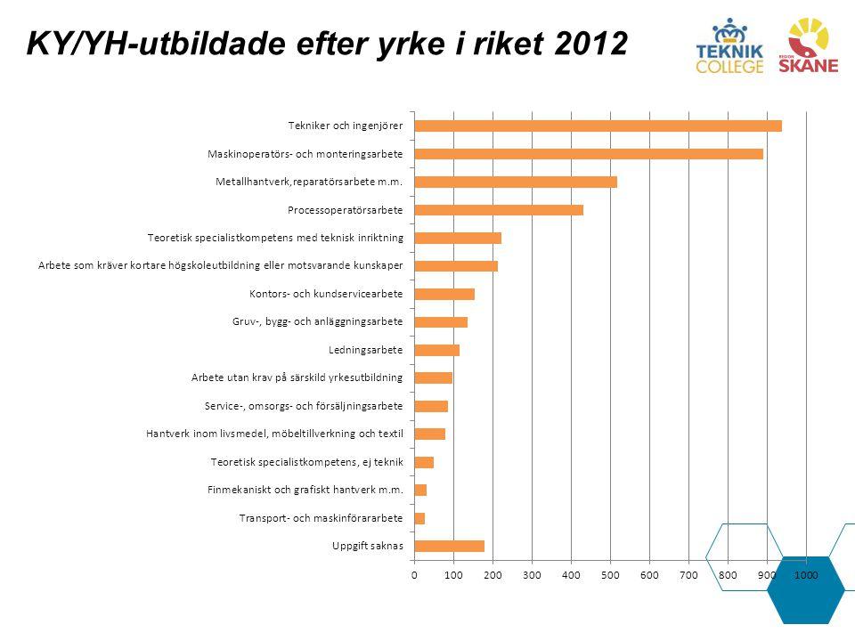 KY/YH-utbildade efter yrke i riket 2012