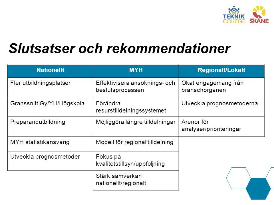 Slutsatser och rekommendationer NationelltMYHRegionalt/Lokalt Fler utbildningsplatserEffektivisera ansöknings- och beslutsprocessen Ökat engagemang från branschorganen Gränssnitt Gy/YH/HögskolaFörändra resurstilldelningssystemet Utveckla prognosmetoderna PreparandutbildningMöjliggöra längre tilldelningarArenor för analyser/prioriteringar MYH statistikansvarigModell för regional tilldelning Utveckla prognosmetoderFokus på kvalitetstillsyn/uppföljning Stärk samverkan nationellt/regionalt