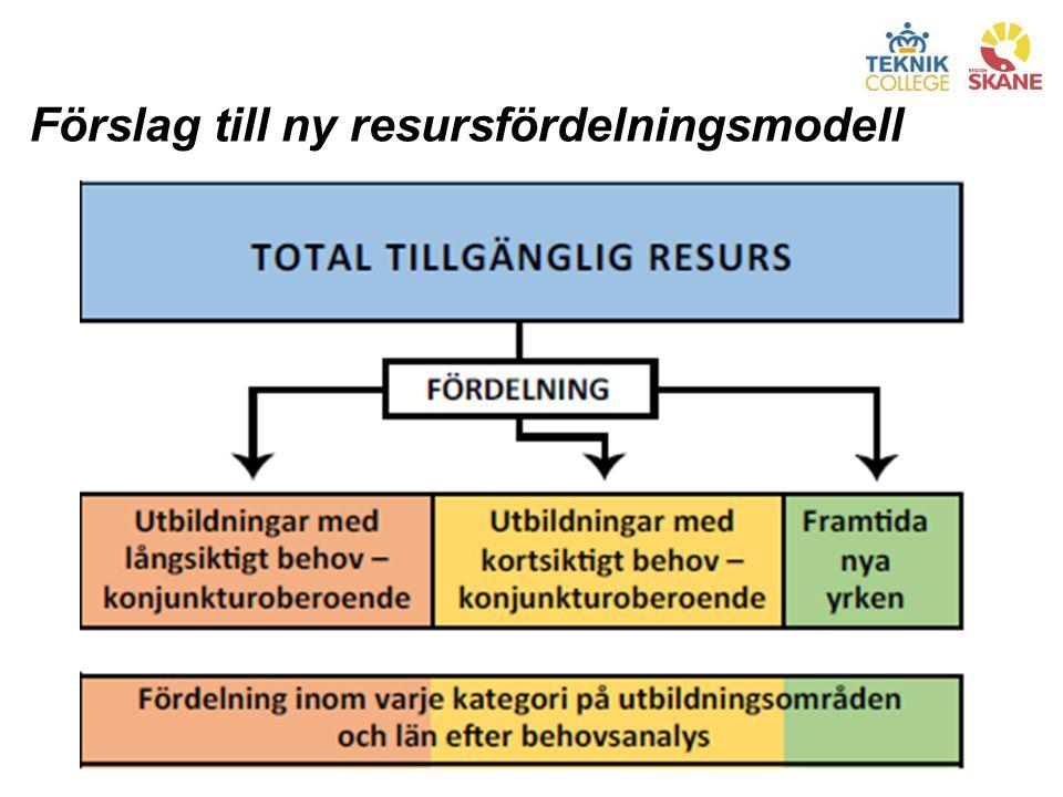 Förslag till ny resursfördelningsmodell