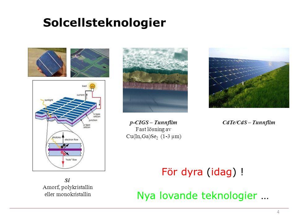 Solcellsteknologier För dyra (idag) ! Nya lovande teknologier … p-CIGS – Tunnfilm Fast lösning av Cu(In,Ga)Se 2 (1-3 µm) Si Amorf, polykristallin elle