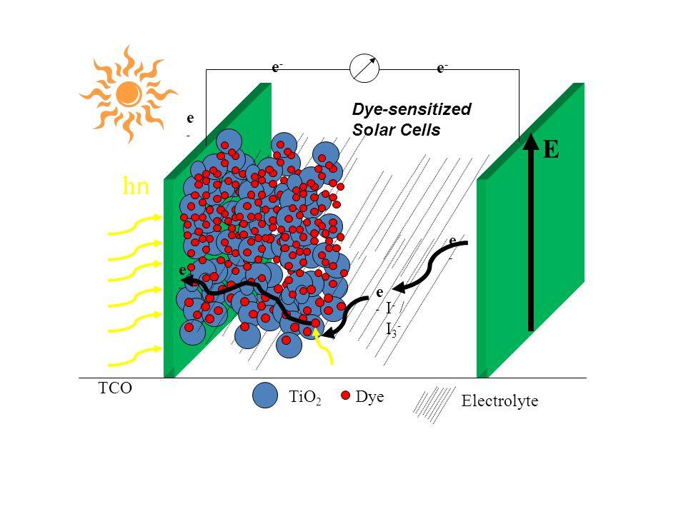 TiO 2 hnhn e-e- e-e- E I - / I 3 - e-e- Dye TCO Electrolyte e-e- e-e- e-e- Dye-sensitized Solar Cells
