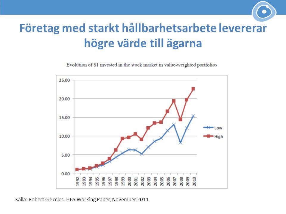 Företag med starkt hållbarhetsarbete levererar högre värde till ägarna Källa: Robert G Eccles, HBS Working Paper, November 2011