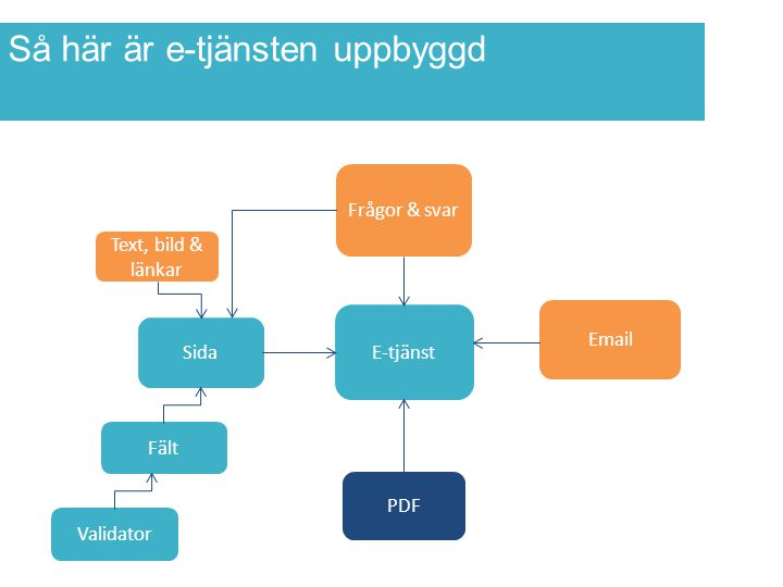 7 Orange: admingränssnittet Röd: e- tjänstebyggaren/databasen Blå: kod Huvudinnehåll Hjälptext