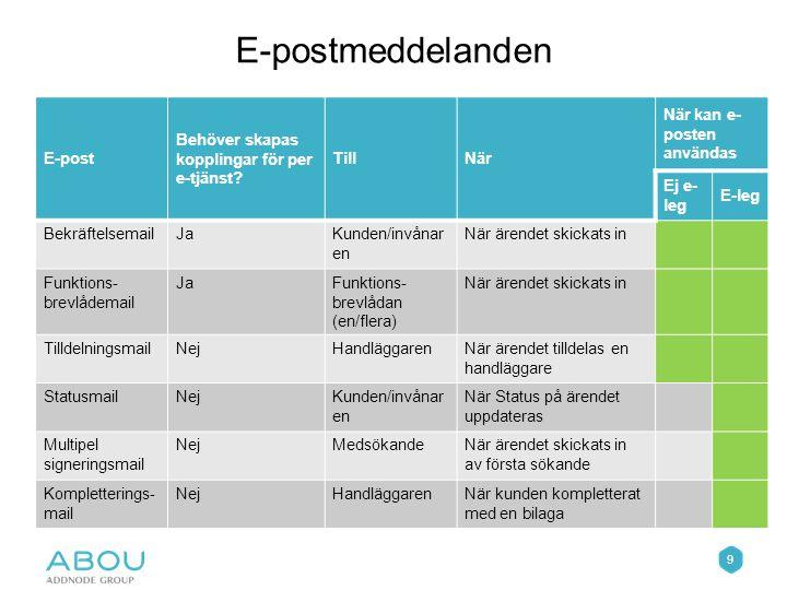 9 E-postmeddelanden E-post Behöver skapas kopplingar för per e-tjänst.