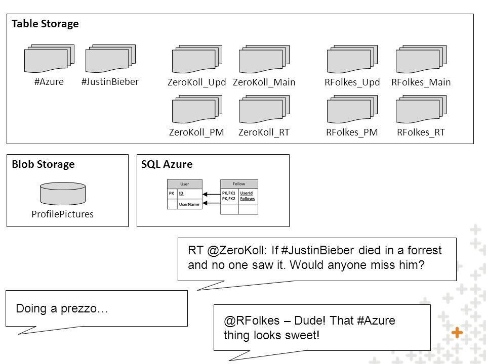 ZeroKoll_UpdZeroKoll_Main ZeroKoll_PMZeroKoll_RT RFolkes_UpdRFolkes_Main RFolkes_PMRFolkes_RT #Azure#JustinBieber ProfilePictures Table Storage Blob StorageSQL Azure @RFolkes – Dude.