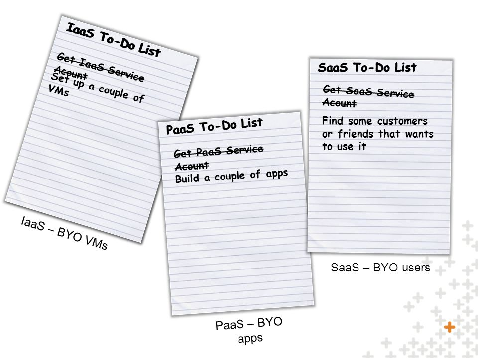 PaaS To-Do List Get PaaS Service Acount Build a couple of apps PaaS To-Do List SaaS To-Do List Get SaaS Service Acount Find some customers or friends that wants to use it SaaS To-Do List IaaS – BYO VMs PaaS – BYO apps SaaS – BYO users