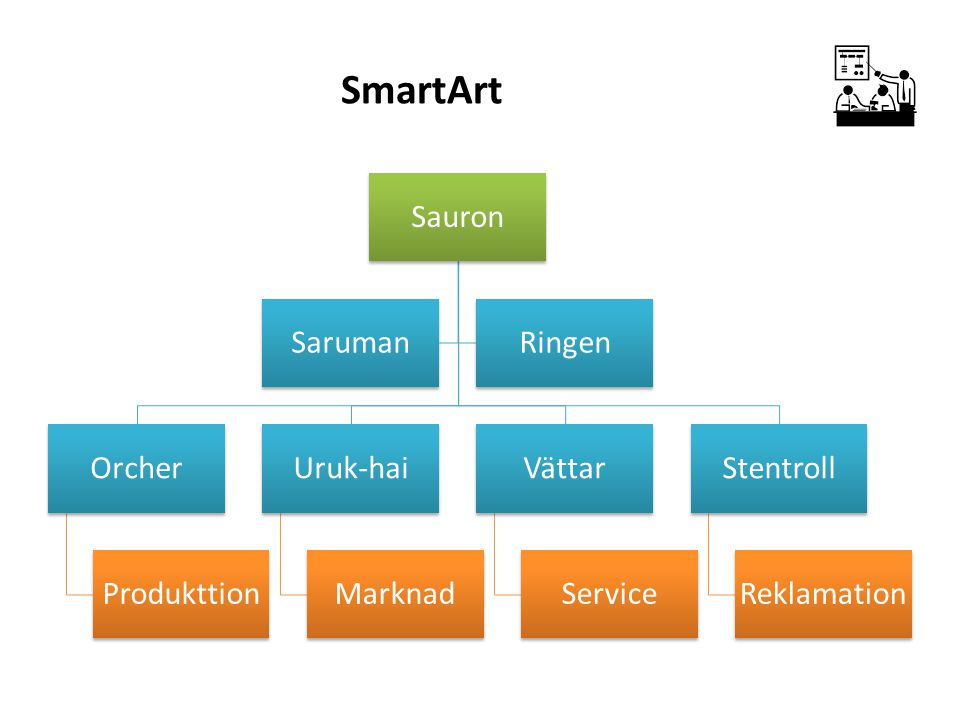 SmartArt Sauron Orcher Produkttion Uruk-hai Marknad Vättar Service Stentroll Reklamation SarumanRingen