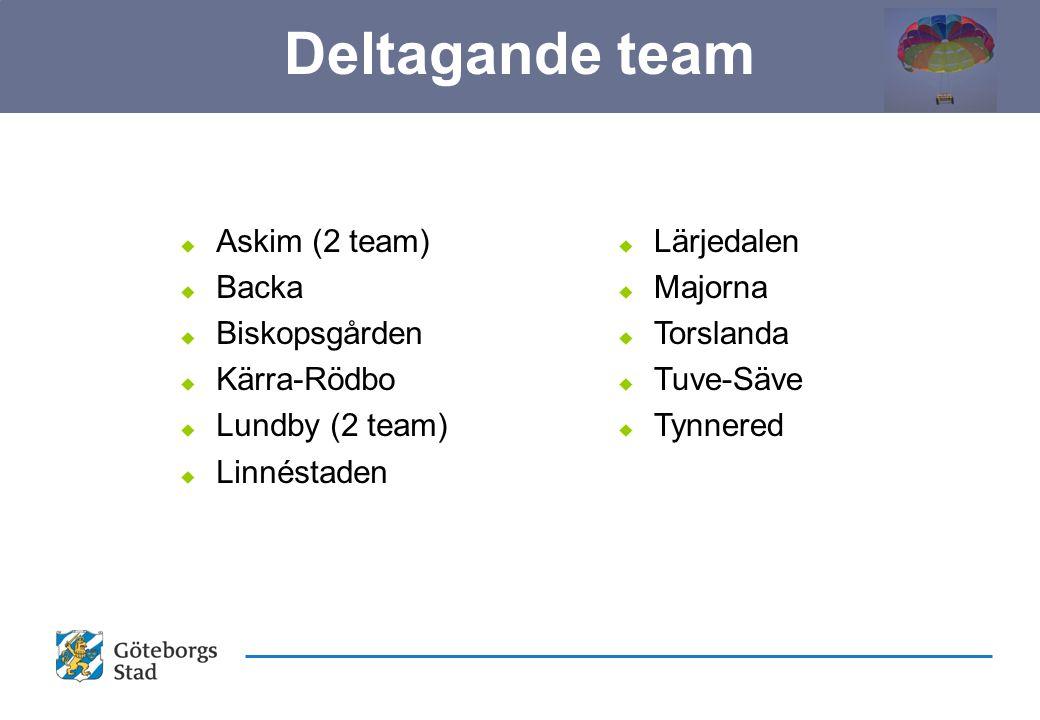 u Askim (2 team) u Backa u Biskopsgården u Kärra-Rödbo u Lundby (2 team) u Linnéstaden u Lärjedalen u Majorna u Torslanda u Tuve-Säve u Tynnered Deltagande team