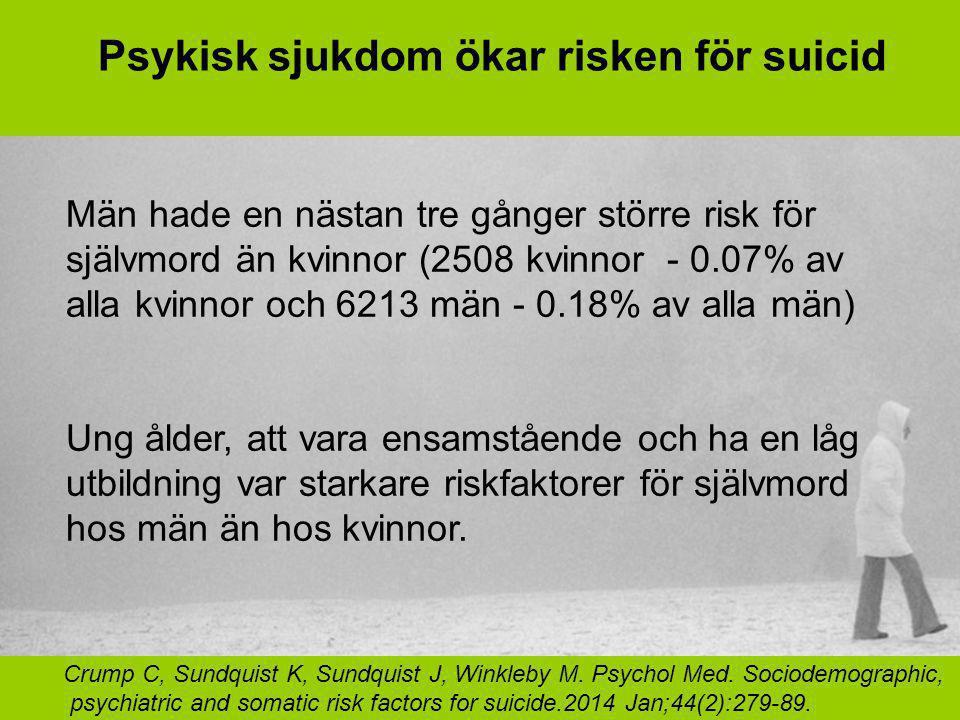 Psykisk sjukdom ökar risken för suicid Män hade en nästan tre gånger större risk för självmord än kvinnor (2508 kvinnor - 0.07% av alla kvinnor och 6213 män - 0.18% av alla män) Ung ålder, att vara ensamstående och ha en låg utbildning var starkare riskfaktorer för självmord hos män än hos kvinnor.