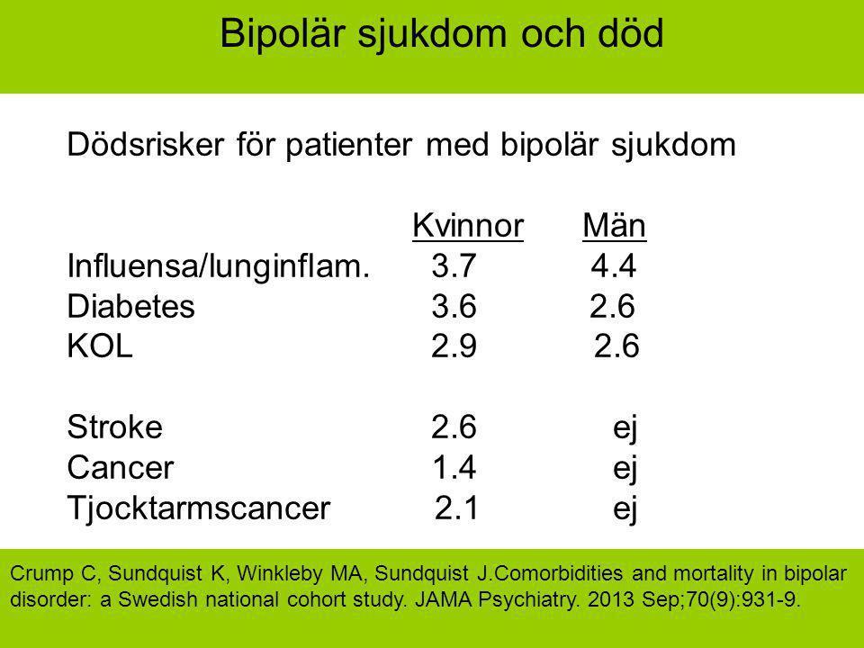 Bipolär sjukdom och död Dödsrisker för patienter med bipolär sjukdom Kvinnor Män Influensa/lunginflam. 3.7 4.4 Diabetes 3.6 2.6 KOL 2.9 2.6 Stroke 2.6