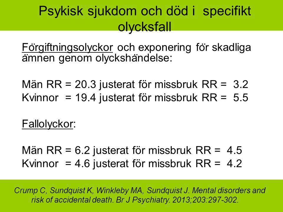Psykisk sjukdom och död i specifikt olycksfall Fo ̈ rgiftningsolyckor och exponering fo ̈ r skadliga a ̈ mnen genom olycksha ̈ ndelse: Män RR = 20.3 justerat för missbruk RR = 3.2 Kvinnor = 19.4 justerat för missbruk RR = 5.5 Fallolyckor: Män RR = 6.2 justerat för missbruk RR = 4.5 Kvinnor = 4.6 justerat för missbruk RR = 4.2 Crump C, Sundquist K, Winkleby MA, Sundquist J.