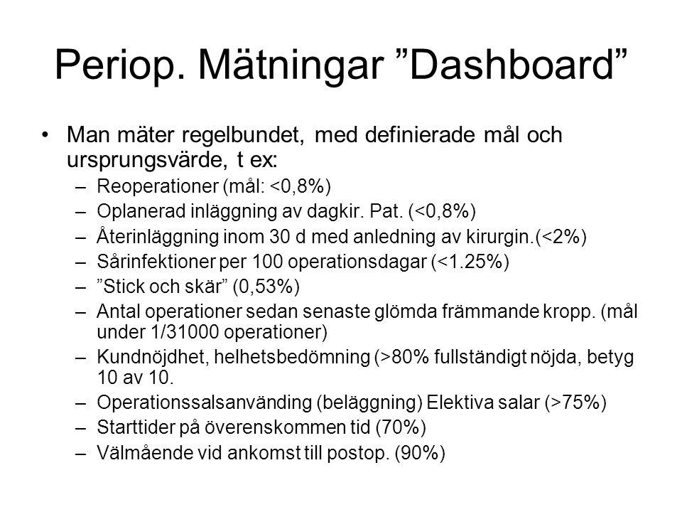 """Periop. Mätningar """"Dashboard"""" Man mäter regelbundet, med definierade mål och ursprungsvärde, t ex: –Reoperationer (mål: <0,8%) –Oplanerad inläggning a"""