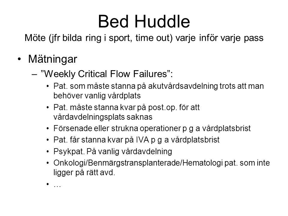 """Bed Huddle Möte (jfr bilda ring i sport, time out) varje inför varje pass Mätningar –""""Weekly Critical Flow Failures"""": Pat. som måste stanna på akutvår"""