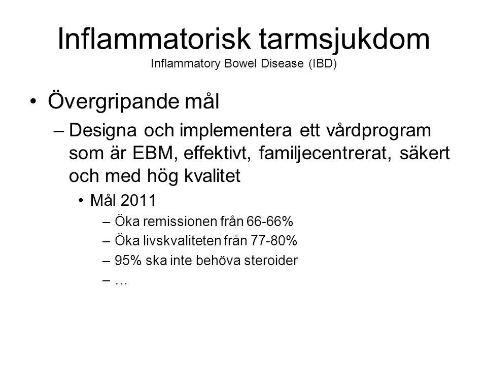 Inflammatorisk tarmsjukdom Inflammatory Bowel Disease (IBD) Övergripande mål –Designa och implementera ett vårdprogram som är EBM, effektivt, familjecentrerat, säkert och med hög kvalitet Mål 2011 –Öka remissionen från 66-66% –Öka livskvaliteten från 77-80% –95% ska inte behöva steroider –…