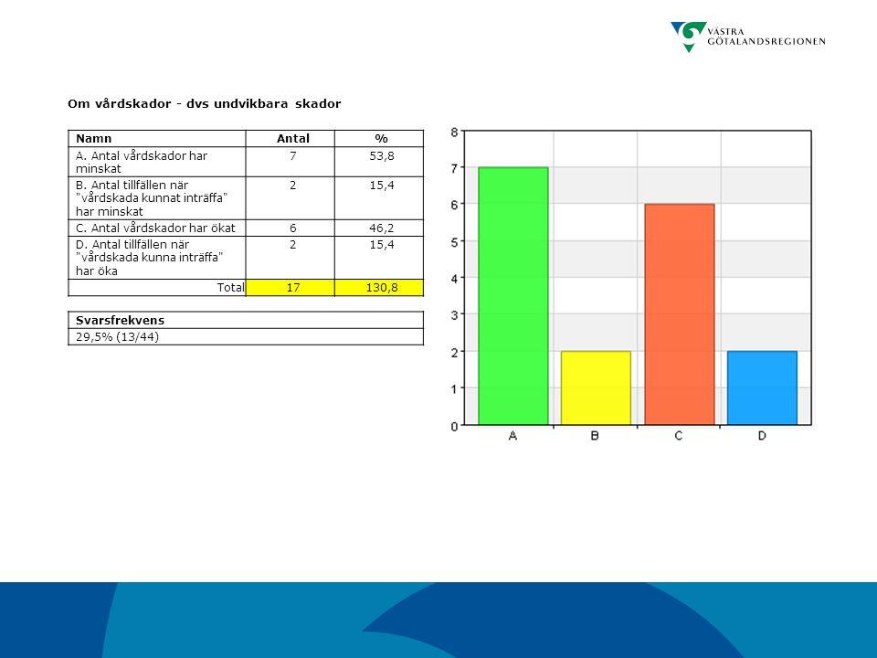 Om vårdskador - dvs undvikbara skador NamnAntal% A. Antal vårdskador har minskat 753,8 B. Antal tillfällen när