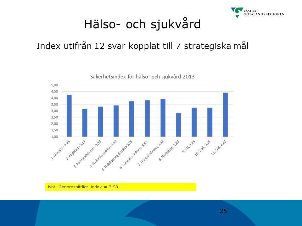 25 Hälso- och sjukvård Index utifrån 12 svar kopplat till 7 strategiska mål Not. Genomsnittligt index = 3,58