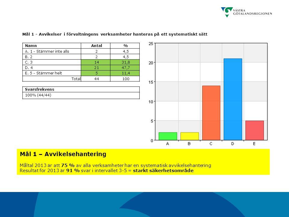 Mål 1 - Avvikelser i förvaltningens verksamheter hanteras på ett systematiskt sätt NamnAntal% A. 1 - Stämmer inte alls24,5 B. 224,5 C. 31431,8 D. 4214