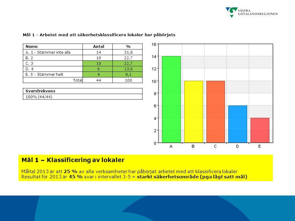 Mål 1 - Arbetet med att säkerhetsklassificera lokaler har påbörjats NamnAntal% A. 1 - Stämmer inte alls1431,8 B. 21022,7 C. 31022,7 D. 4613,6 E. 5 - S