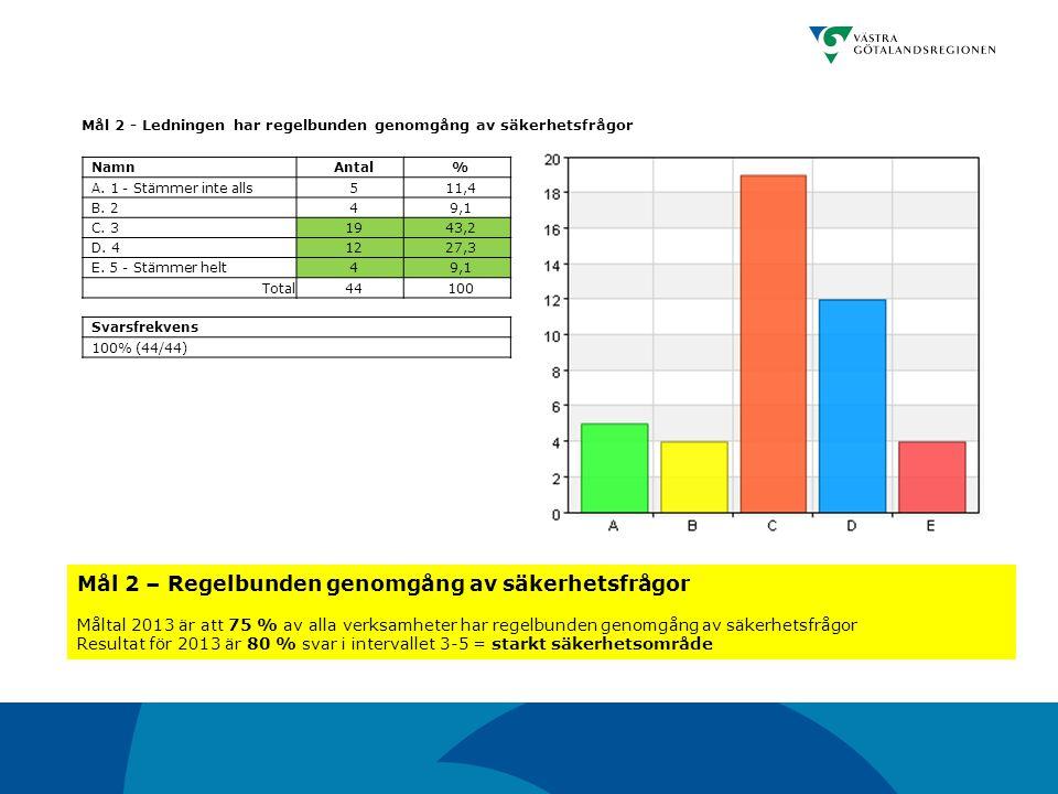 Mål 2 - Ledningen har regelbunden genomgång av säkerhetsfrågor NamnAntal% A. 1 - Stämmer inte alls511,4 B. 249,1 C. 31943,2 D. 41227,3 E. 5 - Stämmer