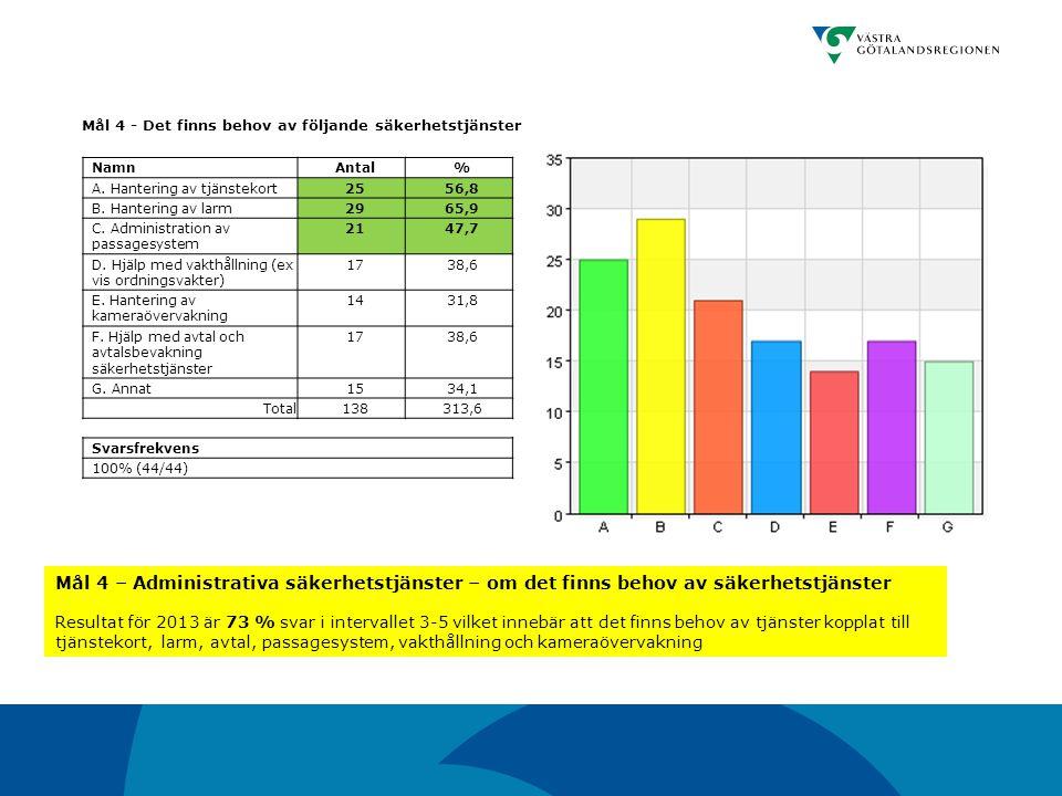 Mål 4 - Det finns behov av följande säkerhetstjänster NamnAntal% A. Hantering av tjänstekort2556,8 B. Hantering av larm2965,9 C. Administration av pas