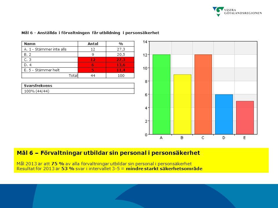 Mål 6 - Anställda i förvaltningen får utbildning i personsäkerhet NamnAntal% A. 1 - Stämmer inte alls1227,3 B. 2920,5 C. 31227,3 D. 4613,6 E. 5 - Stäm