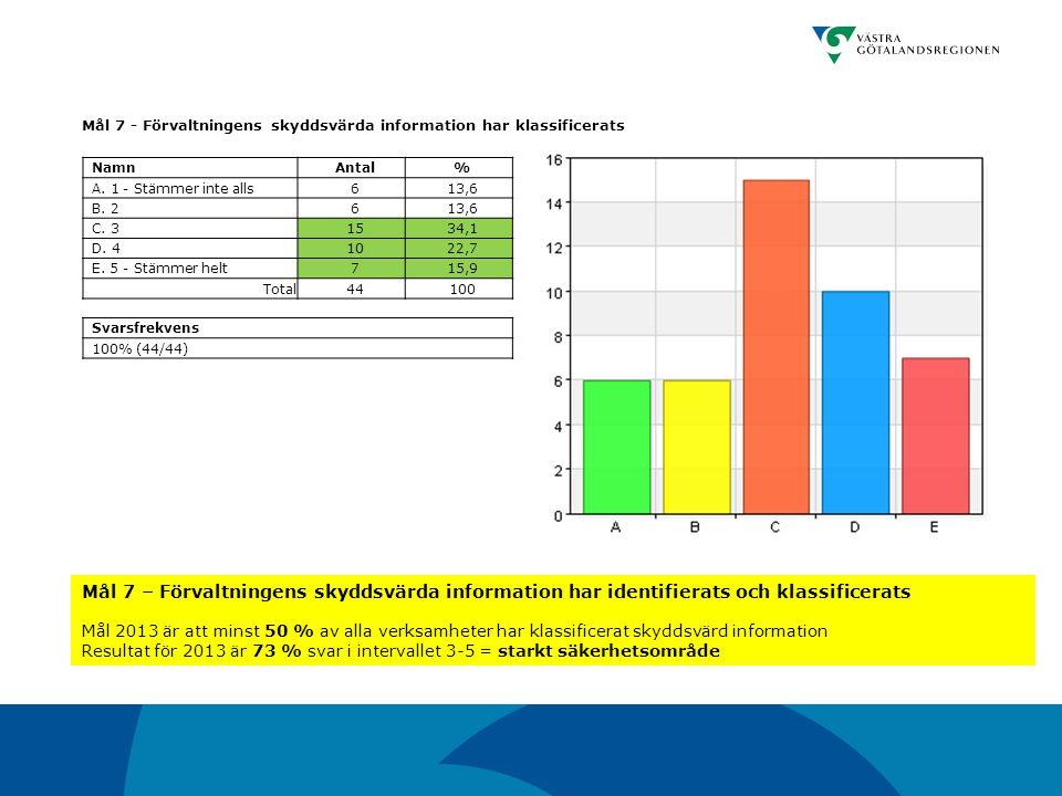 Mål 7 - Förvaltningens skyddsvärda information har klassificerats NamnAntal% A. 1 - Stämmer inte alls613,6 B. 2613,6 C. 31534,1 D. 41022,7 E. 5 - Stäm