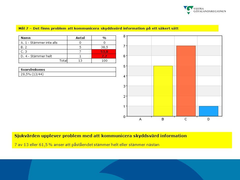 Mål 7 – Det finns problem att kommunicera skyddsvärd information på ett säkert sätt NamnAntal% A. 1 - Stämmer inte alls00 B. 2538,5 C. 3753,8 D. 4 - S