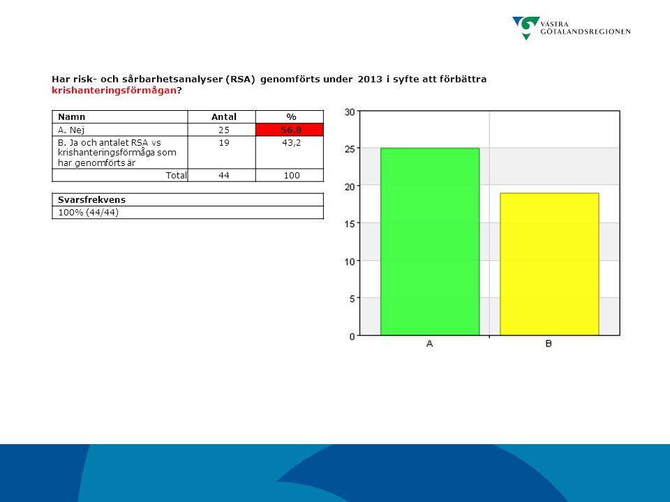 Har risk- och sårbarhetsanalyser (RSA) genomförts under 2013 i syfte att förbättra krishanteringsförmågan? NamnAntal% A. Nej2556,8 B. Ja och antalet R