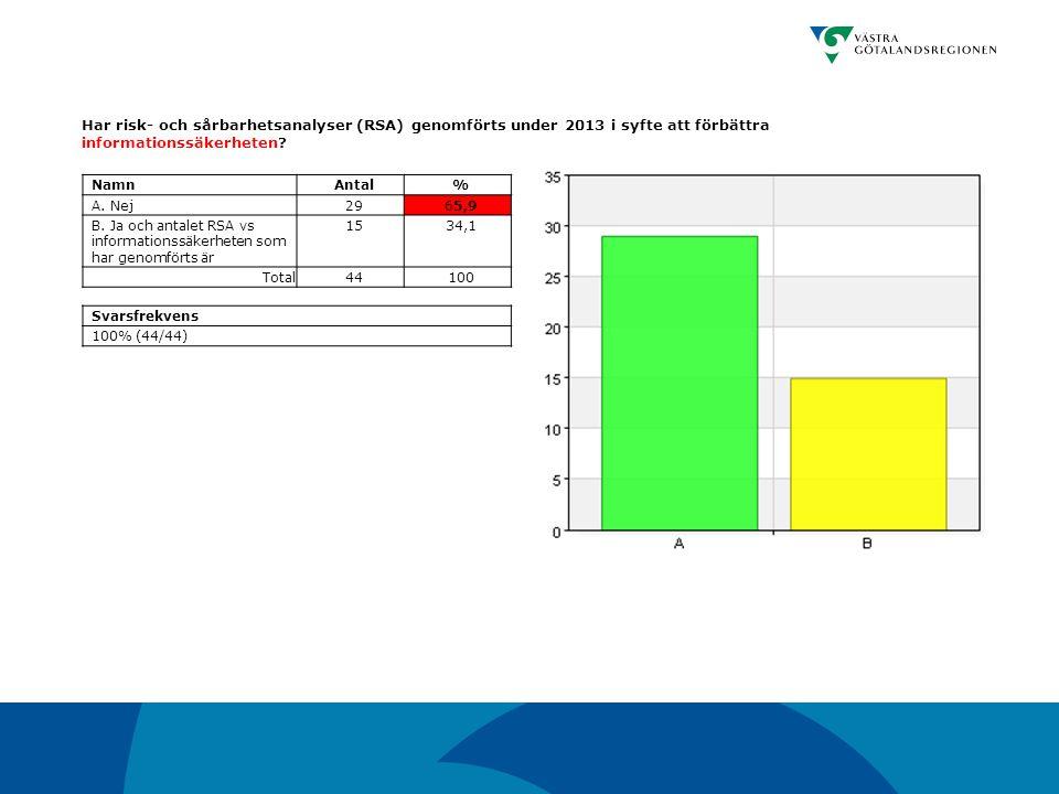Har risk- och sårbarhetsanalyser (RSA) genomförts under 2013 i syfte att förbättra informationssäkerheten? NamnAntal% A. Nej2965,9 B. Ja och antalet R