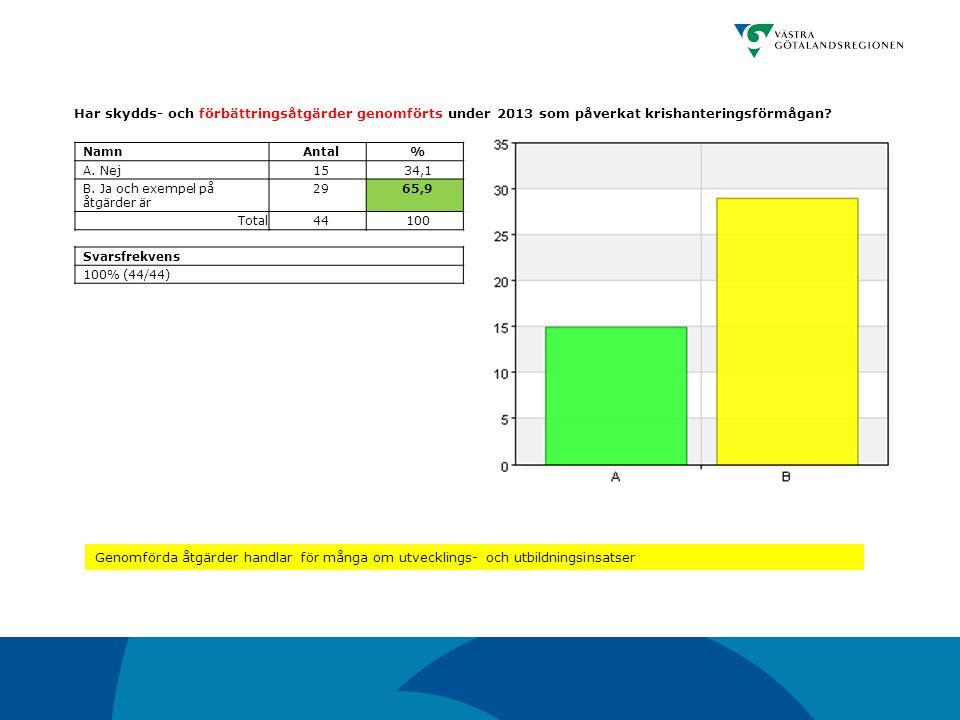 Har skydds- och förbättringsåtgärder genomförts under 2013 som påverkat krishanteringsförmågan? NamnAntal% A. Nej1534,1 B. Ja och exempel på åtgärder