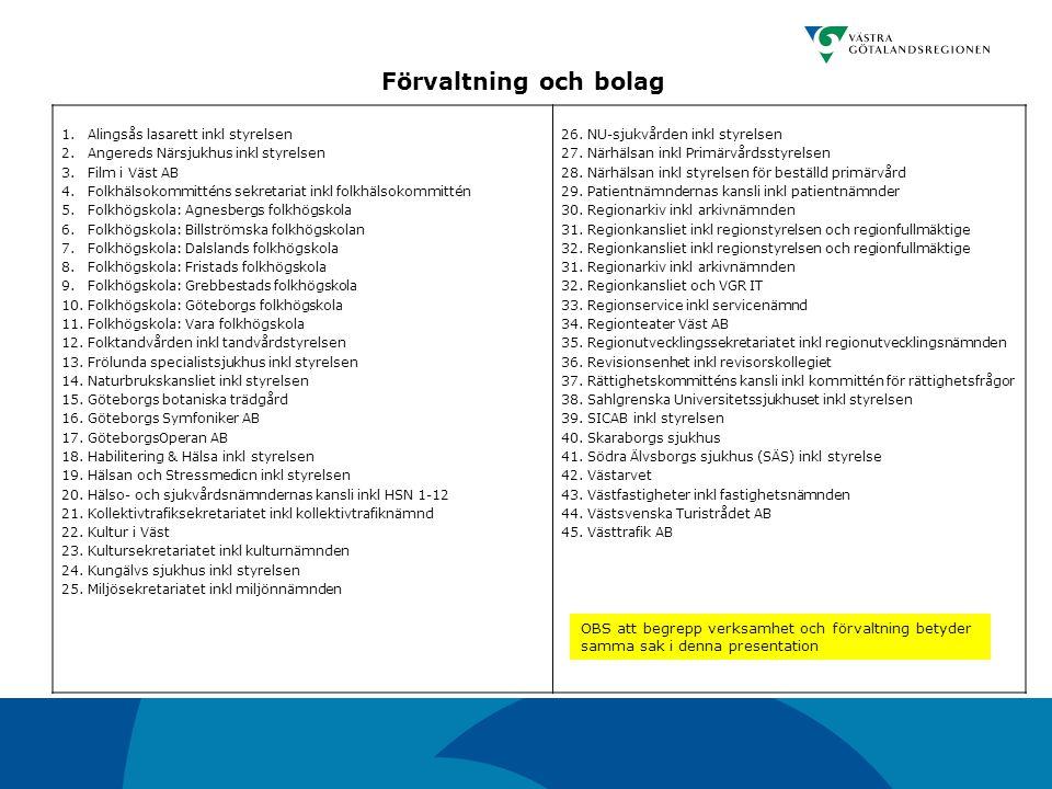 Mål 7 - De viktigaste processerna och informationsmängderna är identifierade NamnAntal% A.