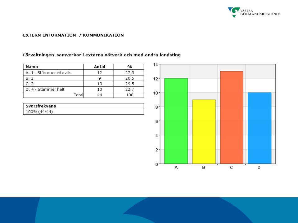EXTERN INFORMATION / KOMMUNIKATION Förvaltningen samverkar i externa nätverk och med andra landsting NamnAntal% A. 1 - Stämmer inte alls1227,3 B. 2920