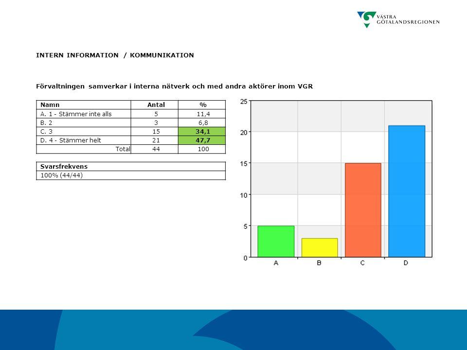 INTERN INFORMATION / KOMMUNIKATION Förvaltningen samverkar i interna nätverk och med andra aktörer inom VGR NamnAntal% A. 1 - Stämmer inte alls511,4 B