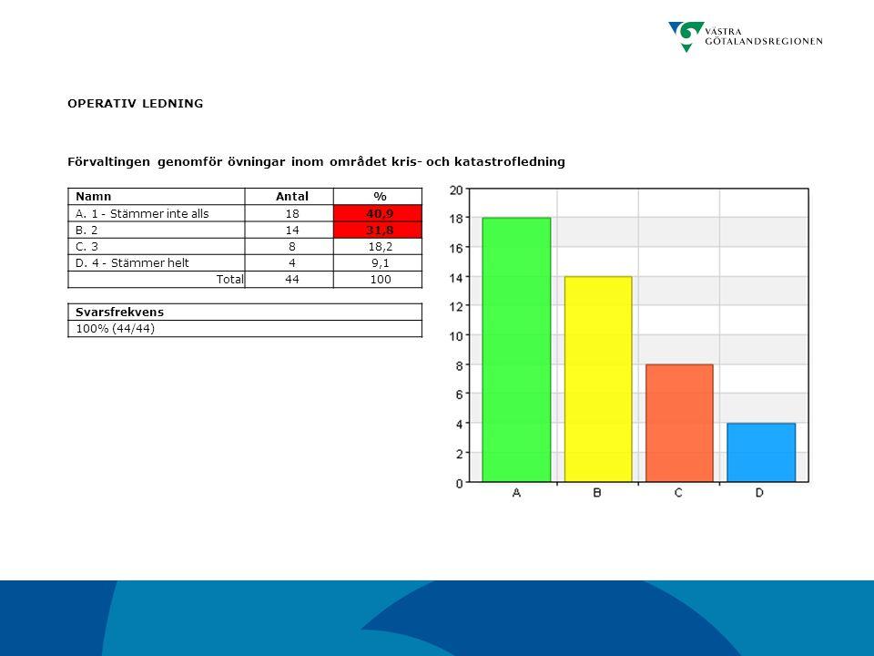 OPERATIV LEDNING Förvaltingen genomför övningar inom området kris- och katastrofledning NamnAntal% A. 1 - Stämmer inte alls1840,9 B. 21431,8 C. 3818,2