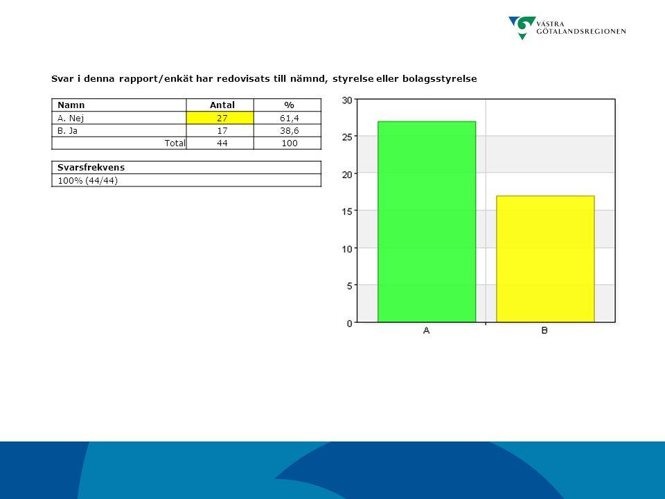 Svar i denna rapport/enkät har redovisats till nämnd, styrelse eller bolagsstyrelse NamnAntal% A. Nej2761,4 B. Ja1738,6 Total44100 Svarsfrekvens 100%
