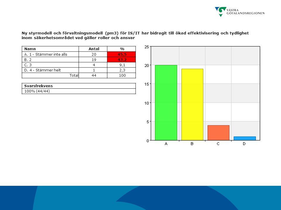 Ny styrmodell och förvaltningsmodell (pm3) för IS/IT har bidragit till ökad effektivisering och tydlighet inom säkerhetsområdet vad gäller roller och