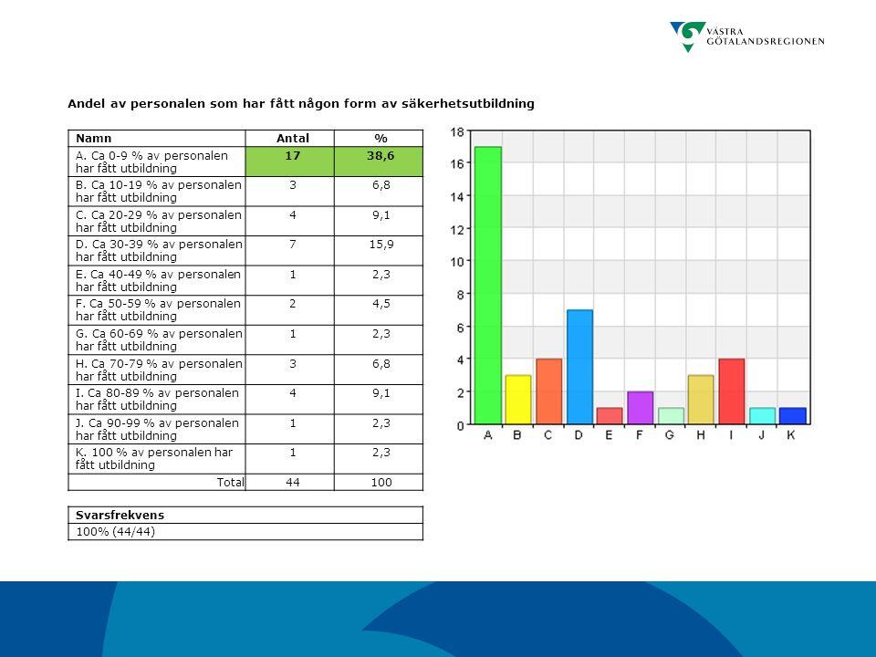 Andel av personalen som har fått någon form av säkerhetsutbildning NamnAntal% A. Ca 0-9 % av personalen har fått utbildning 1738,6 B. Ca 10-19 % av pe