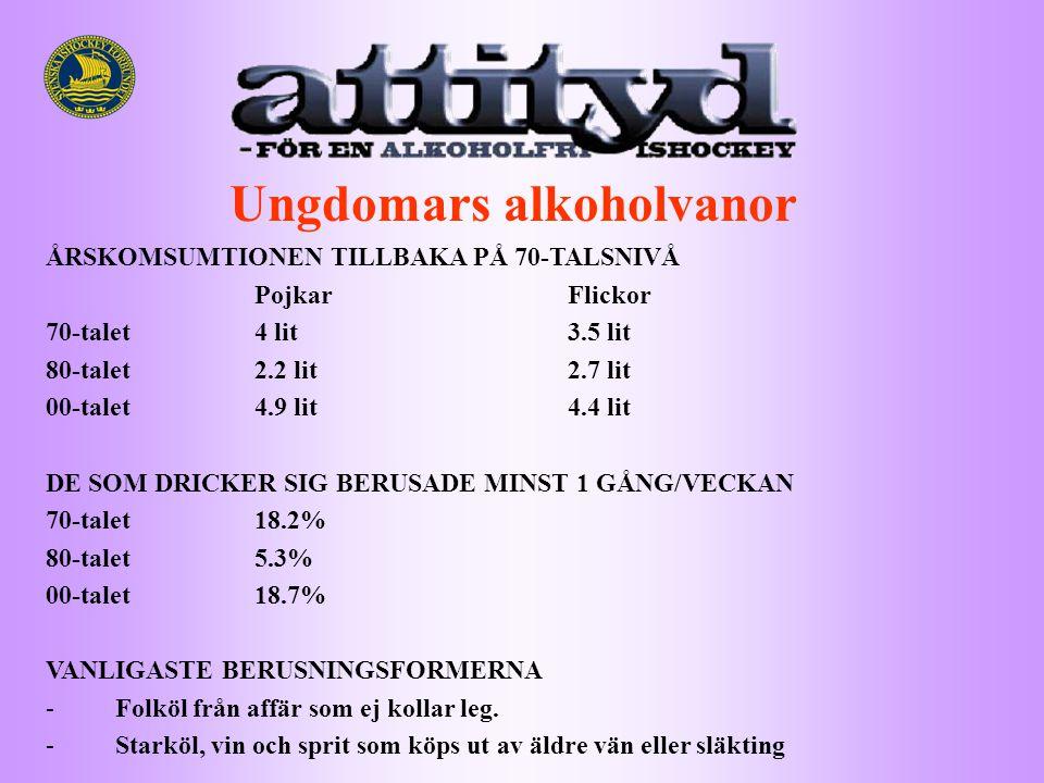 Ungdomars alkoholvanor ÅRSKOMSUMTIONEN TILLBAKA PÅ 70-TALSNIVÅ PojkarFlickor 70-talet4 lit3.5 lit 80-talet2.2 lit2.7 lit 00-talet4.9 lit4.4 lit DE SOM DRICKER SIG BERUSADE MINST 1 GÅNG/VECKAN 70-talet18.2% 80-talet5.3% 00-talet18.7% VANLIGASTE BERUSNINGSFORMERNA -Folköl från affär som ej kollar leg.