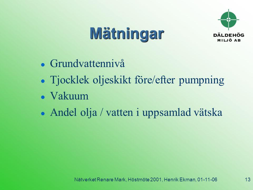 Nätverket Renare Mark, Höstmöte 2001, Henrik Ekman, 01-11-0613 Mätningar l Grundvattennivå l Tjocklek oljeskikt före/efter pumpning l Vakuum l Andel olja / vatten i uppsamlad vätska