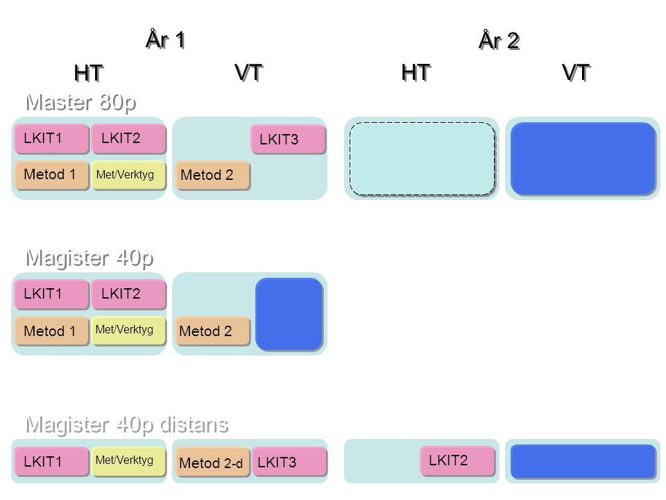 Master 80p Magister 40p Magister 40p distans HT VT År 1 År 2 HT VT LKIT1 Metod 1 Metod 2 Metod 2-d LKIT2 LKIT3 Met/Verktyg