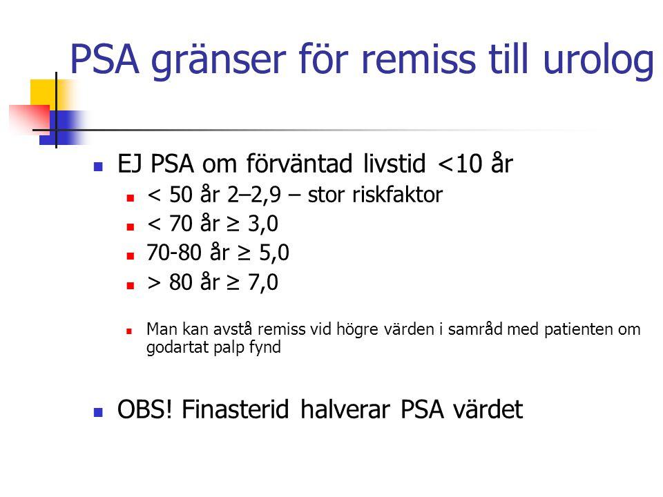 PSA gränser för remiss till urolog EJ PSA om förväntad livstid <10 år < 50 år 2–2,9 – stor riskfaktor < 70 år≥ 3,0 70-80 år ≥ 5,0 > 80 år≥ 7,0 Man kan