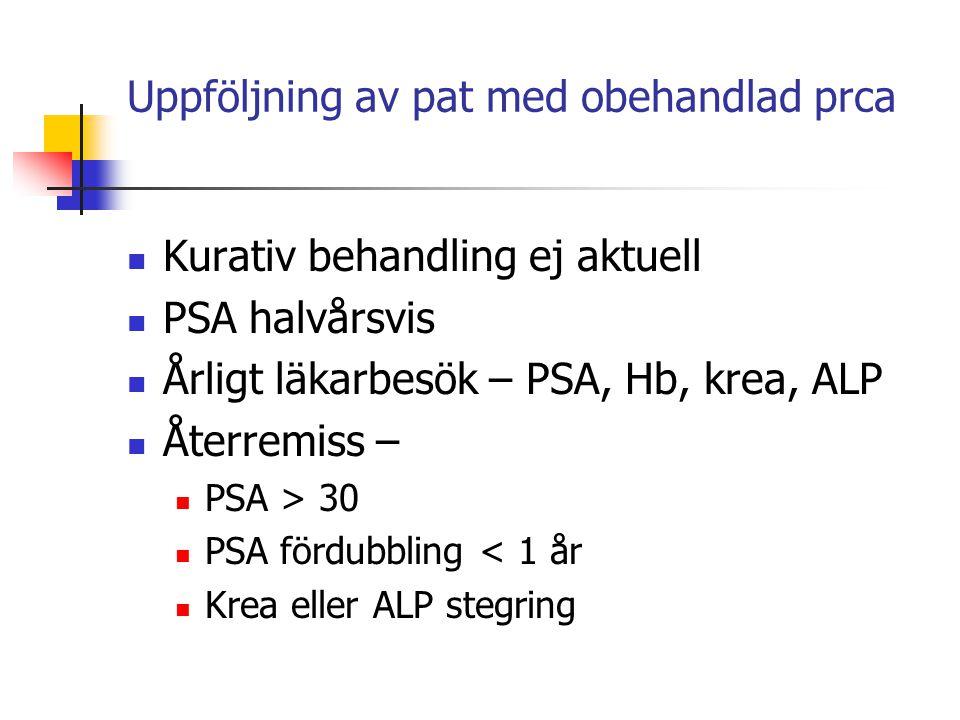 Uppföljning av pat med obehandlad prca Kurativ behandling ej aktuell PSA halvårsvis Årligt läkarbesök – PSA, Hb, krea, ALP Återremiss – PSA > 30 PSA f